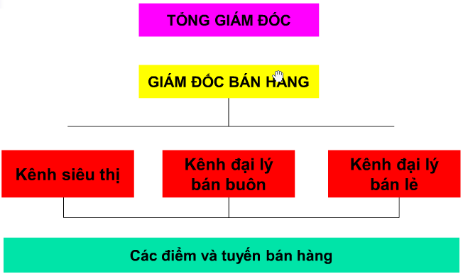 he-thong-ban-hang-theo-khach-hang